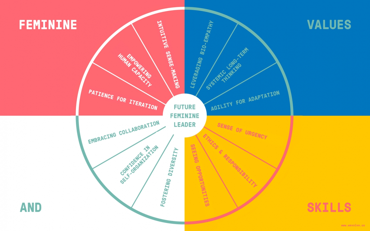 why future design leadership is feminine helsinki design weekly to better illustrate the power of feminine skills in the workplace we ve defined four types of feminine design leadership styles for steering tomorrow s